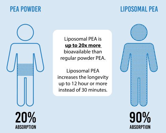 liposomal PEA peacure